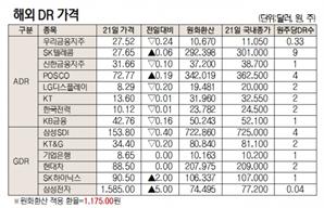 [표]해외 DR 가격(9월 21일)