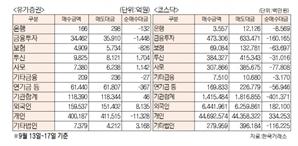 [표]주간 유가증권·코스닥 투자주체별 매매동향
