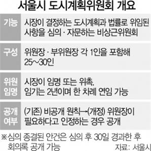 뉴욕은 생방, 서울은 '밀실회의'…재개발·재건축 심의 과정 공개한다