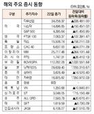 [표]해외 주요 증시 동향(9월 22일)