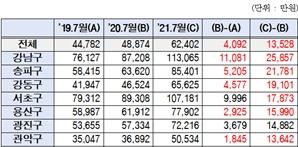 새 임대차법 생기고…1년새 서울 아파트 전세 1.3억 뛰었다
