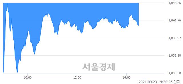 오후 2:30 현재 코스닥은 41:59으로 매수우위, 매수강세 업종은 통신서비스업(1.68%↑)