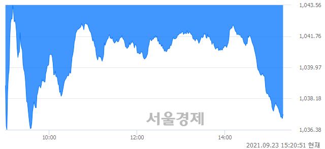 오후 3:20 현재 코스닥은 40:60으로 매수우위, 매수강세 업종은 금융업(1.44%↓)