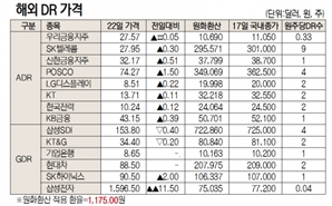 [표]해외  DR 가격(9월 22일)