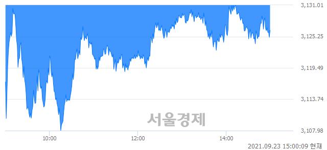 오후 3:00 현재 코스피는 42:58으로 매수우위, 매수강세 업종은 전기가스업(0.98%↓)