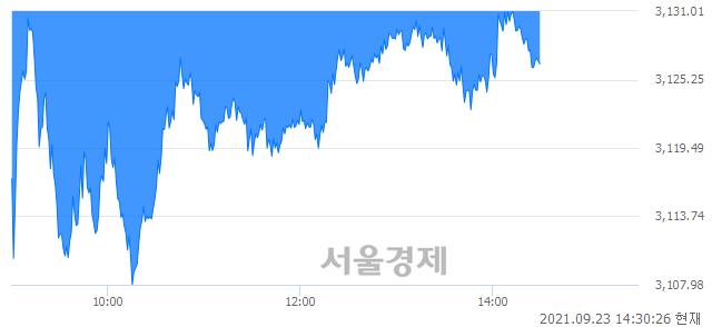 오후 2:30 현재 코스피는 42:58으로 매수우위, 매수강세 업종은 전기가스업(0.76%↓)