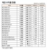 [표]채권 수익률 현황(9월 23일)