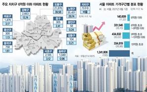 5.7억하던 상계동 전용 87㎡ 1년새 9.6억으로…광진·송파·성동 중저가 비율 0%대