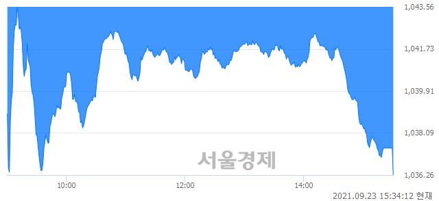 [마감 시황] 개인의 '팔자' 기조.. 코스닥 1036.26(▼9.86, -0.94%) 하락 마감