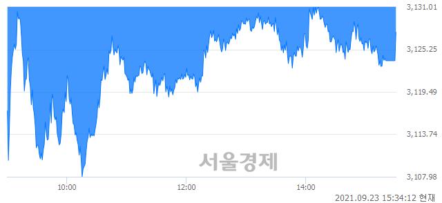 [마감 시황] 개인과 기관의 동반 매도세.. 코스피 3127.58(▼12.93, -0.41%) 하락 마감