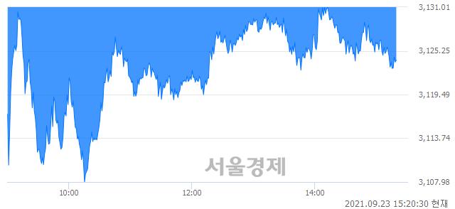 오후 3:20 현재 코스피는 42:58으로 매수우위, 매수강세 업종은 전기가스업(0.72%↓)