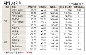 [표]해외 DR 가격(9월 23일)