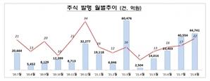 크래프톤·롯데렌탈 신규 상장에 8월 주식발행 10% 늘어