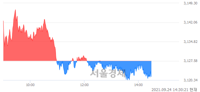 오후 2:30 현재 코스피는 45:55으로 매수우위, 매수강세 업종은 종이목재업(0.11%↓)