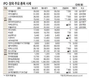[표]IPO장외 주요 종목 시세(9월 24일)