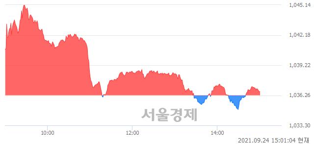 오후 3:00 현재 코스닥은 45:55으로 매수우위, 매도강세 업종은 오락·문화업(0.39%↑)