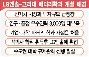 [단독] LG엔솔, 고려대에 '배터리 학과' 만든다
