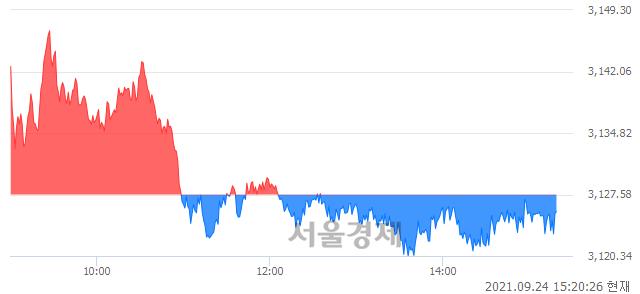 오후 3:20 현재 코스피는 45:55으로 매수우위, 매수강세 업종은 전기가스업(1.51%↓)