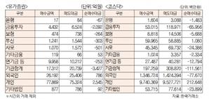 [표]유가증권 코스닥 투자주체별 매매동향(9월 24일)