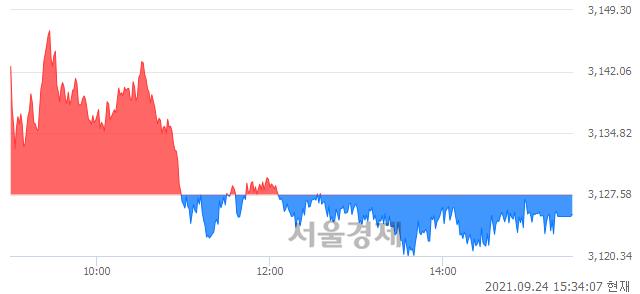 [마감 시황]  기관의 '팔자' 기조.. 코스피 3125.24(▼2.34, -0.07%) 하락 마감