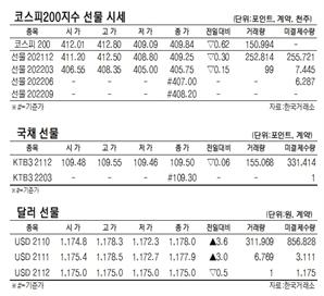 [표]코스피90지수 국채·달러 선물 시세(9월 24일)