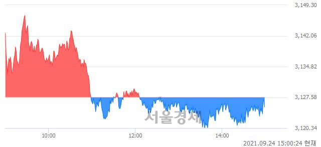 오후 3:00 현재 코스피는 46:54으로 매수우위, 매수강세 업종은 종이목재업(0.06%↓)