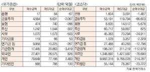 [표]유가증권 코스닥 투자주체별 매매동향(9월 24일-최종치)