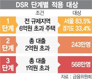 시중銀 대출죄기 도미노…'DSR 2단계' 빨라진다