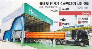 국산 발전용 연료전지 4기 1,300만달러에 중국으로 첫 수출