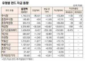 [표]유형별 펀드 자금 동향(9월 24일)