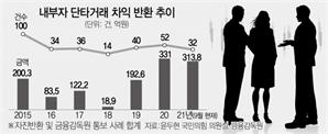 [단독]증시 변동성 확대에…내부자 '단타거래' 급증