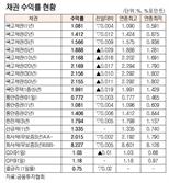 [표]채권 수익률 현황(9월 27일)