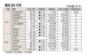 [표]해외 DR 가격(9월 27일)