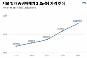 '말문이 막혀요'…서울 빌라값, 4년전 아파트 넘어섰다