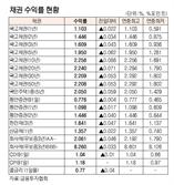 [표]채권 수익률 현황(9월 28일)