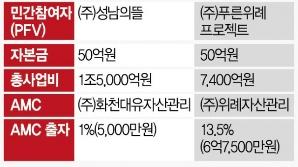 """박달밸리·백현·현덕에서도 유사방식 맹점 드러나...""""관리감독 허술한 PFV 개선돼야"""""""