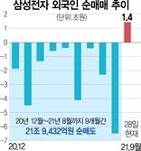 """외인 '삼전 러브콜' 이유 있었네…글로벌 IB 잇따라 """"목표가 10만원"""""""