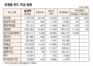 [표]유형별 펀드 자금 동향(9월 27일)