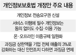 """""""내 정보 다른 업체로 보내라""""…10년 만에 개인정보 '전송요구권' 생긴다"""