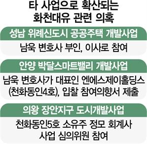 의왕 장안도 대장동 판박이…개발업자 먹잇감된 'PFV'