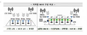 지하철 와이파이 10배 빨라진다…과기부, 5G 28㎓ 활용한 와이파이 실증 착수