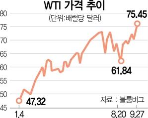 脫탄소에 연료값 급등…글로벌 경제 덮친 '에너지 혹한'