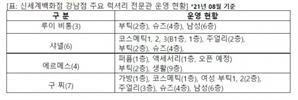 명품 집합소 된 신세계 강남…메종 고야드, 신규 컬렉션 첫 선