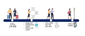 로드시스템 모바일여권 신분인증 안면인식 Smart PASS, GKL SEVEN LUCK 카지노 실증사업 진행