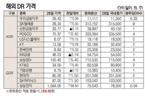 [표]해외 DR 가격(9월 28일)