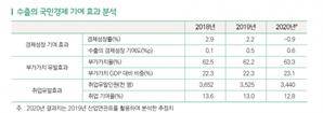 수출 경제성장 기여도 3년만에 최고…韓 경제 버팀목 재확인
