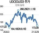 [글로벌 핫스톡] UDC, OLED 시장 독점력 유지…가장 확실한 수혜주