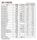 표]채권 수익률 현황(9월 30일)
