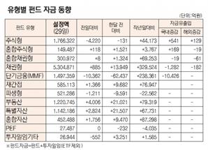 [표]유형별 펀드 자금 동향(9월 29일)