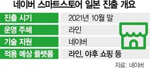 [단독] 네이버 '스마트스토어' 이달 日 출격한다